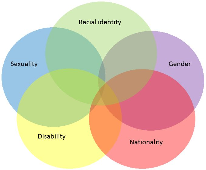 Intersectional Disability Oppression