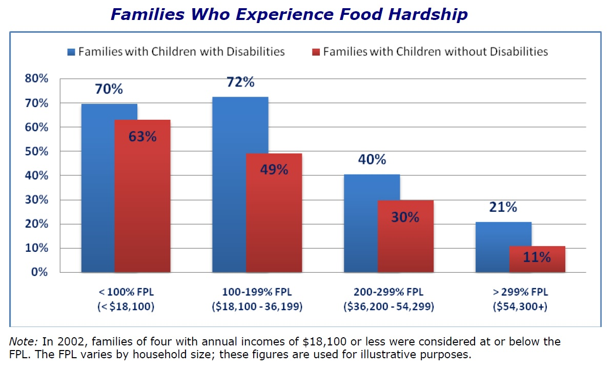 Familes Disabilities Hardship